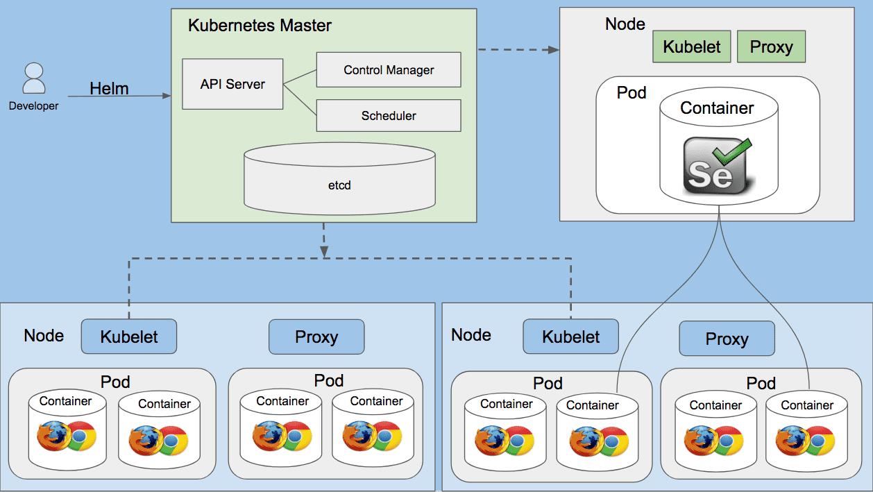 Running Selenium grid on Kubernetes cluster using Helm package